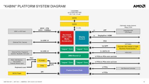 Jaguar 核心搭 GCN GPU , AMD Kabini APU 參考設計平台動手玩