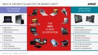 AMD 筆電 APU 布局兵分三路, Temash Kabini 與 Richland 分攻不同市場