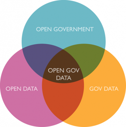 2013年春末夏初,台灣 Open Data 之我觀