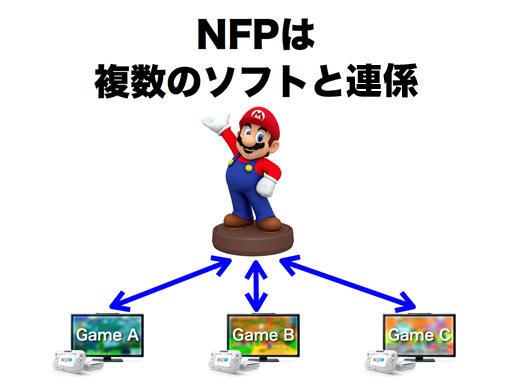 任天堂(Nintendo)將與《瑪莉歐賽車8》同步推出「行動服務」,不過離那個手機遊戲還很遠...