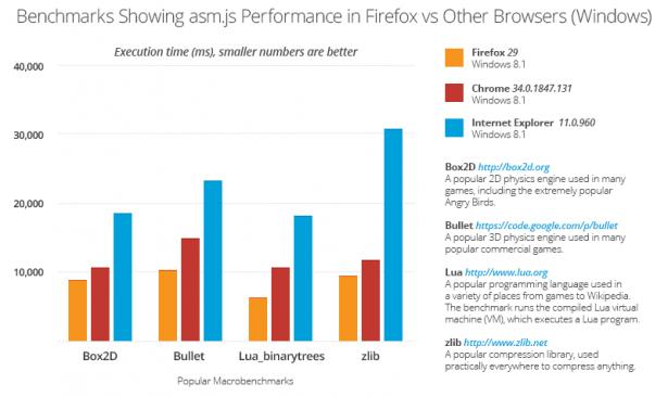 最新版 Firefox 提升的 asm.js 效能讓遊戲飛也似的執行!