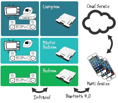 把手機化身萬能遙控器,台灣團隊於 Indiegogo 推出 MightyRC