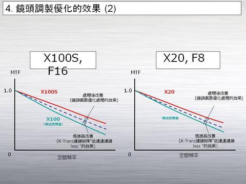 親身體會更能感受數據之外的進化, 富士 X100s 與 X20 在台發表