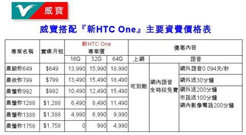 hTC One 各家資費方案正式出爐,體驗會於信義區香堤廣場開跑