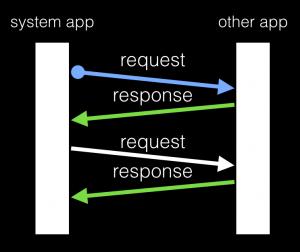 再探 Inter-App Communication (IAC)